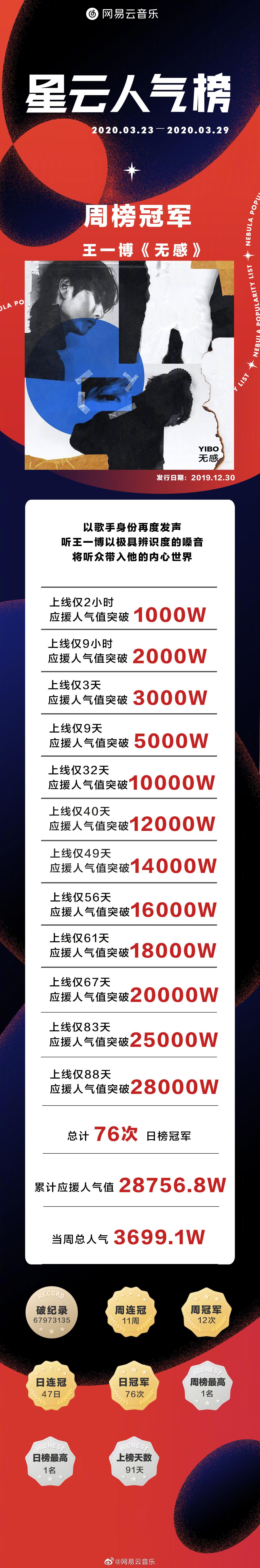 [新闻]200331 星云人气榜3.23-3.29周冠军揭晓 《无感》连续12周获得周榜top1