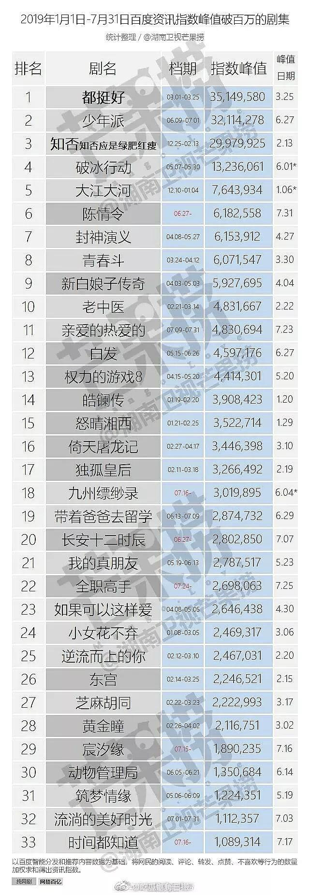 [赵丽颖][新闻]190804 2019年百度峰值破百万剧集排行榜 知否排名第三