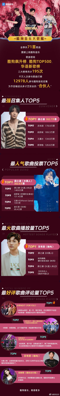 [薛之谦][新闻]191211 《音浪合伙人》薛之谦成为最强召集人 音乐成绩亮眼排名top1!